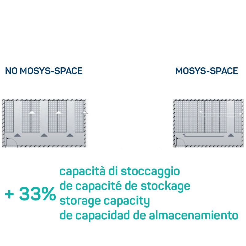 MOSYS-SPACE more space available for the same footprint